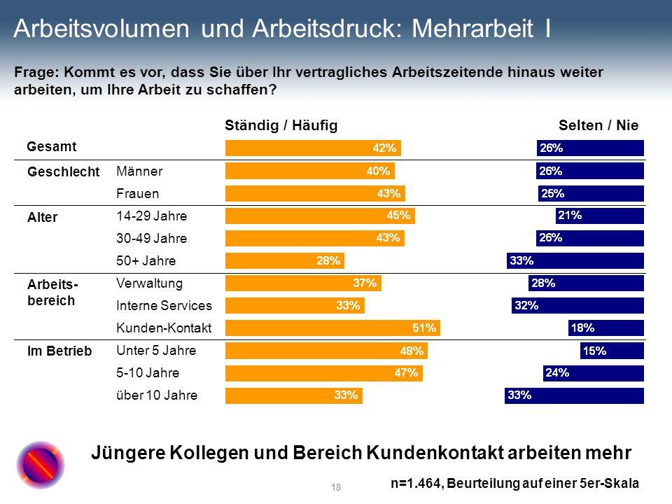 18 Arbeitsvolumen und Arbeitsdruck: Mehrarbeit I Ständig / HäufigSelten / Nie Gesamt Männer Frauen 14-29 Jahre 30-49 Jahre 50+ Jahre Verwaltung Intern