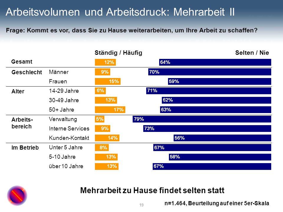 19 Arbeitsvolumen und Arbeitsdruck: Mehrarbeit II Ständig / HäufigSelten / Nie Gesamt Männer Frauen 14-29 Jahre 30-49 Jahre 50+ Jahre Verwaltung Inter