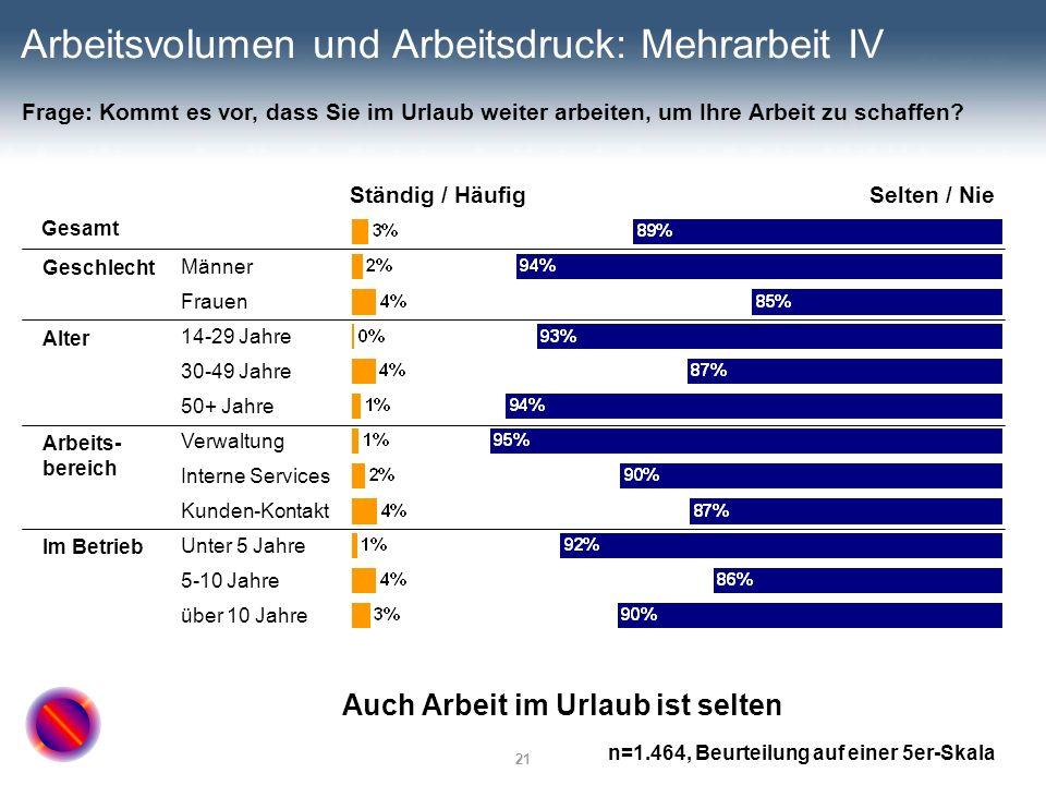 21 Arbeitsvolumen und Arbeitsdruck: Mehrarbeit IV Ständig / HäufigSelten / Nie Gesamt Männer Frauen 14-29 Jahre 30-49 Jahre 50+ Jahre Verwaltung Inter