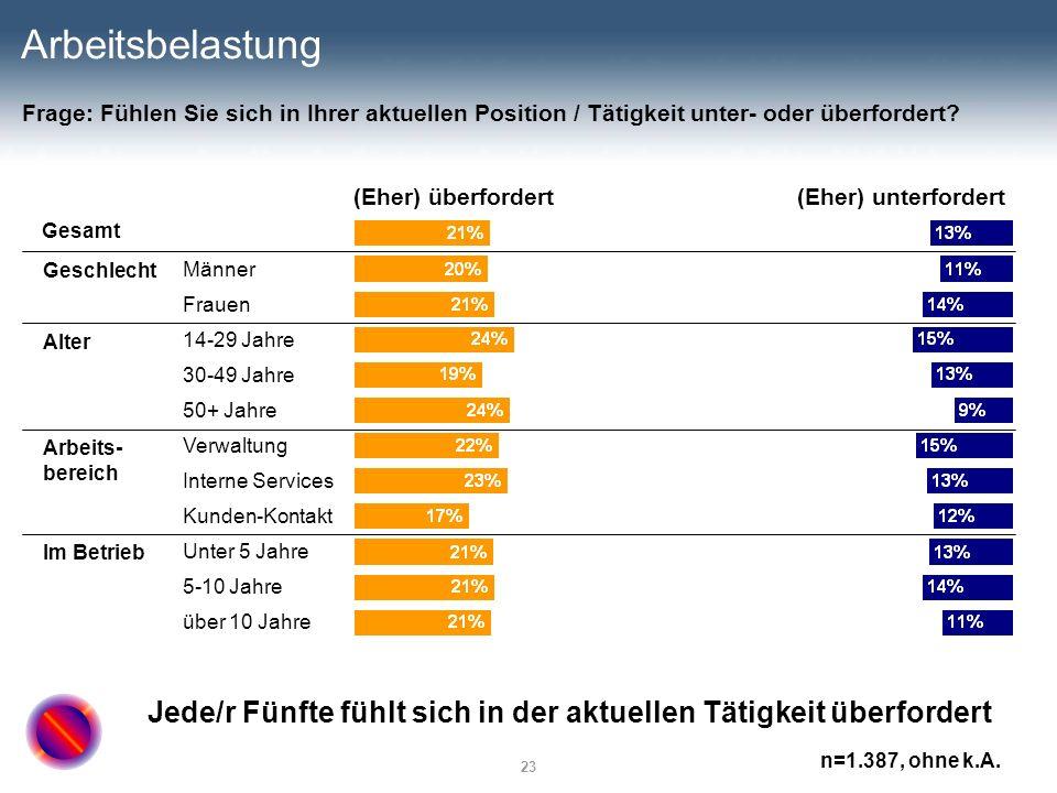 23 Arbeitsbelastung (Eher) überfordert(Eher) unterfordert Gesamt Männer Frauen 14-29 Jahre 30-49 Jahre 50+ Jahre Verwaltung Interne Services Kunden-Ko
