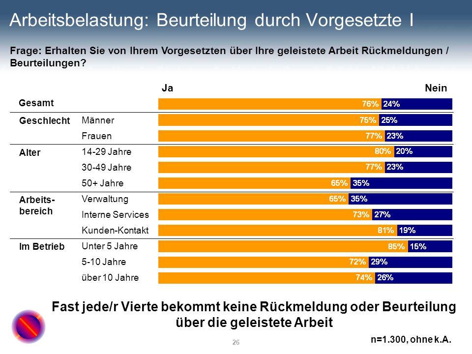 26 Arbeitsbelastung: Beurteilung durch Vorgesetzte I JaNein Gesamt Männer Frauen 14-29 Jahre 30-49 Jahre 50+ Jahre Verwaltung Interne Services Kunden-