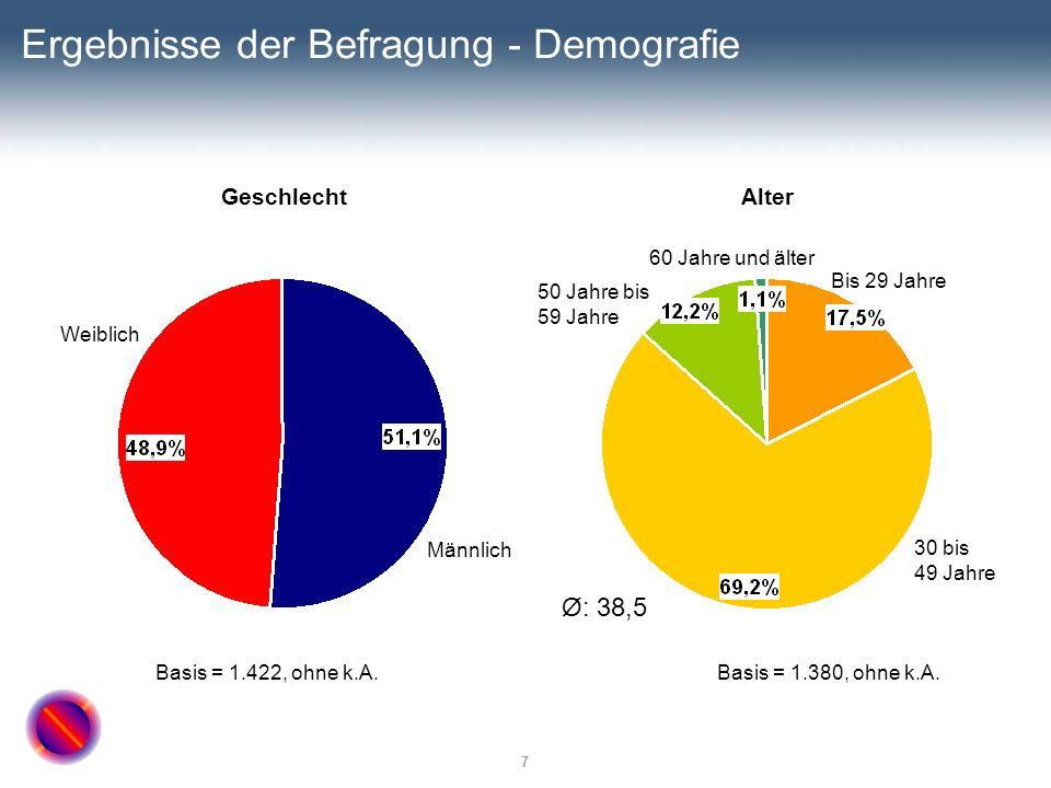 7 Ergebnisse der Befragung - Demografie GeschlechtAlter Basis = 1.422, ohne k.A. Weiblich Ø: 38,5 Männlich 60 Jahre und älter 50 Jahre bis 59 Jahre 30