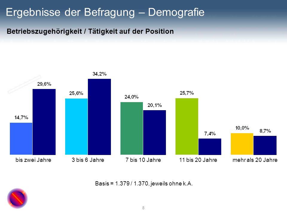8 Ergebnisse der Befragung – Demografie Basis = 1.379 / 1.370, jeweils ohne k.A. mehr als 20 Jahre11 bis 20 Jahre7 bis 10 Jahre3 bis 6 Jahrebis zwei J