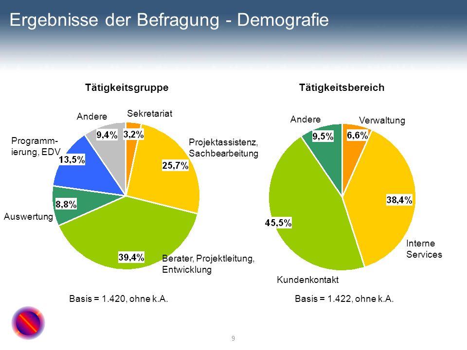 9 Ergebnisse der Befragung - Demografie TätigkeitsgruppeTätigkeitsbereich Basis = 1.420, ohne k.A. Andere Kundenkontakt Interne Services Verwaltung Ba