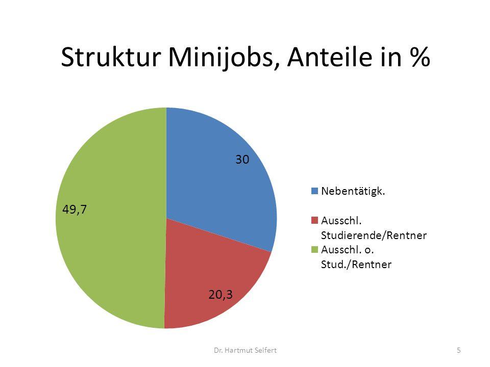Struktur Minijobs, Anteile in % 5Dr. Hartmut Seifert
