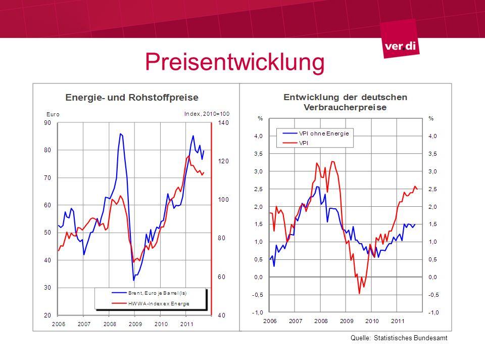 Preisentwicklung Quelle: Statistisches Bundesamt