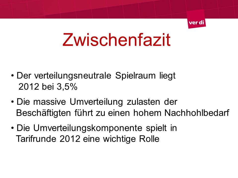 Zwischenfazit Der verteilungsneutrale Spielraum liegt 2012 bei 3,5% Die massive Umverteilung zulasten der Beschäftigten führt zu einen hohem Nachhohlb