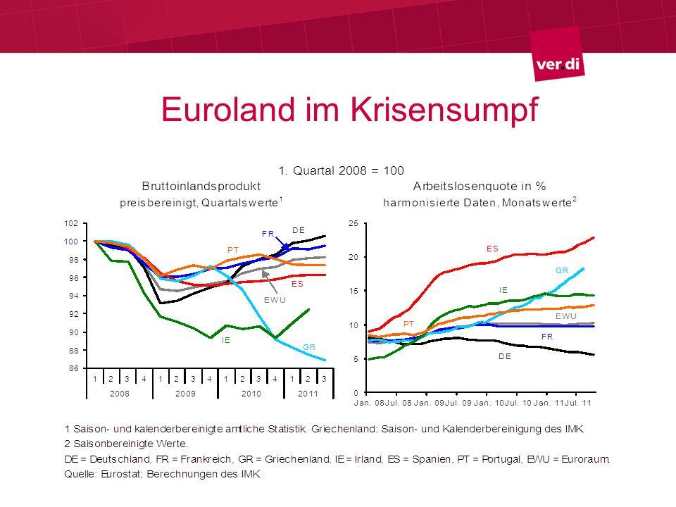 Euroland im Krisensumpf