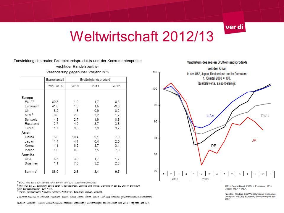 Weltwirtschaft 2012/13 ExportanteilBruttoinlandsprodukt 1 2010 in %201020112012 Europa EU-2760,31,91,7-0,3 Euroraum41,01,81,5-0,6 UK6,21,80,9-0,2 MOE