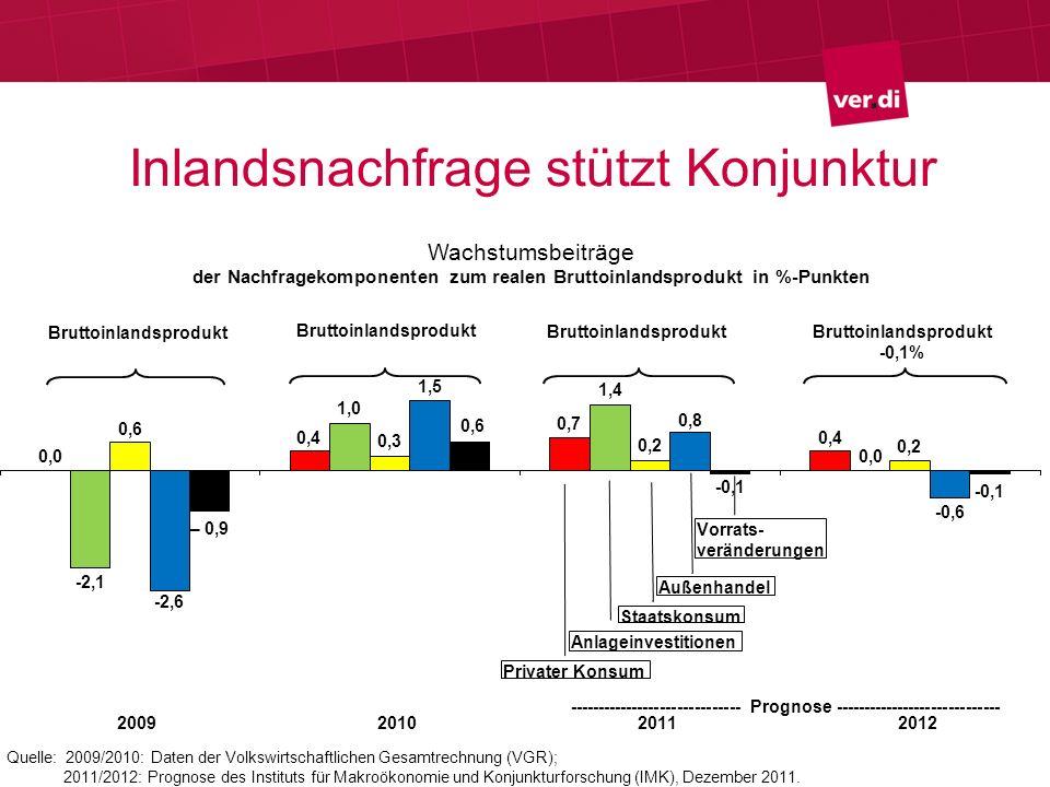 Arbeitsmarkt stabilisiert Quellen: DESTATIS, Bundesagentur für Arbeit Berechnungen und Prognose des IMK