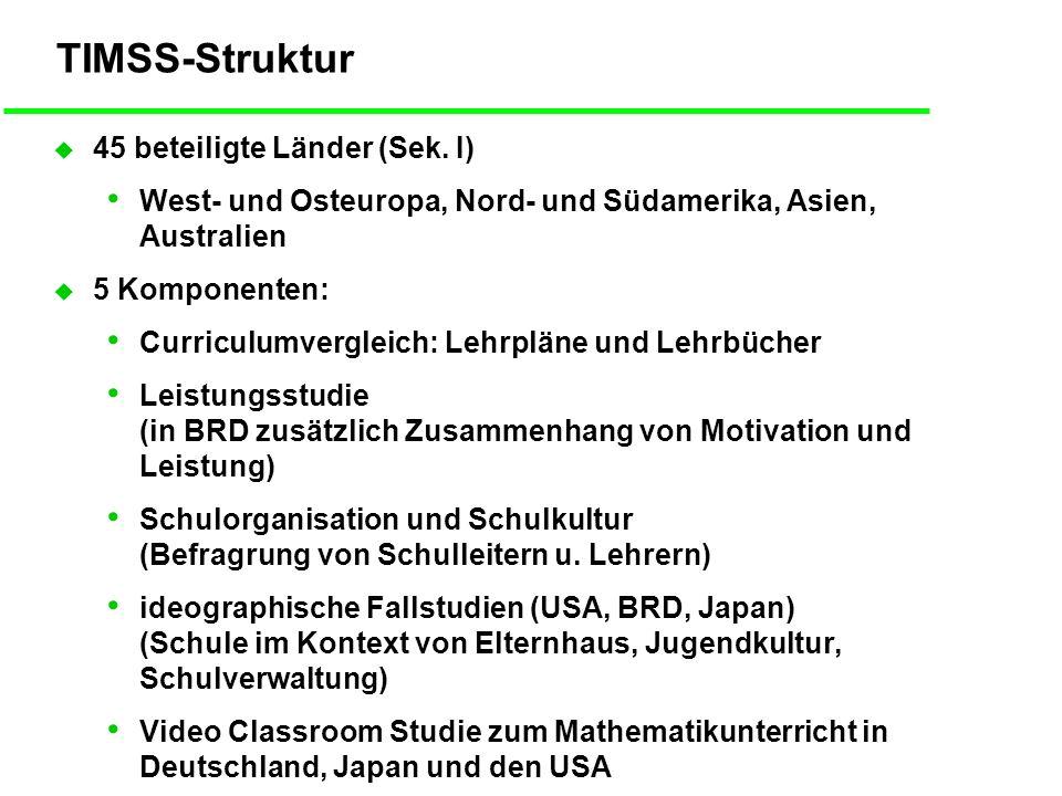 TIMSS: Leistungen in Physik Ende Sek.
