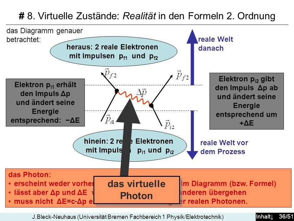 Inhalt 36/51 J.Bleck-Neuhaus (Universität Bremen Fachbereich 1 Physik/Elektrotechnik) hinein: 2 reale Elektronen mit Impulsen p i1 und p i2 heraus: 2 reale Elektronen mit Impulsen p f1 und p f2 Elektron p i2 gibt den Impuls Δp ab und ändert seine Energie entsprechend um +ΔE Elektron p i1 erhält den Impuls Δp und ändert seine Energie entsprechend: ΔE reale Welt vor dem Prozess reale Welt danach das Photon: erscheint weder vorher noch nachher, lediglich im Diagramm (bzw.