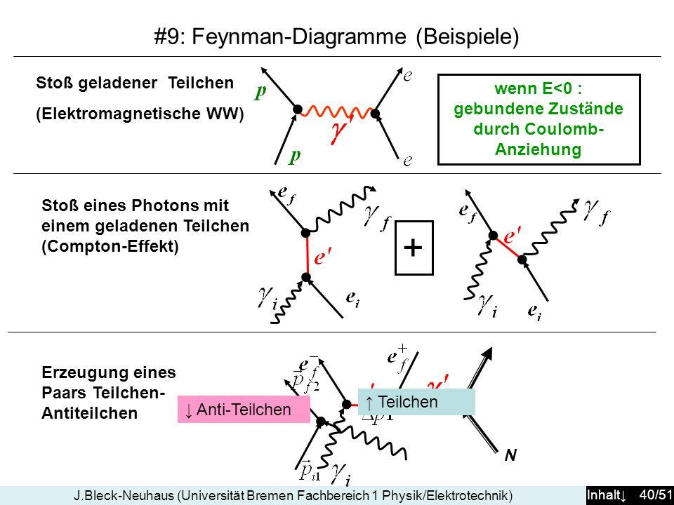 Inhalt 40/51 J.Bleck-Neuhaus (Universität Bremen Fachbereich 1 Physik/Elektrotechnik) #9: Feynman-Diagramme (Beispiele) Stoß geladener Teilchen (Elektromagnetische WW) wenn E<0 : gebundene Zustände durch Coulomb- Anziehung Stoß eines Photons mit einem geladenen Teilchen (Compton-Effekt) + Erzeugung eines Paars Teilchen- Antiteilchen e N Teilchen Anti-Teilchen
