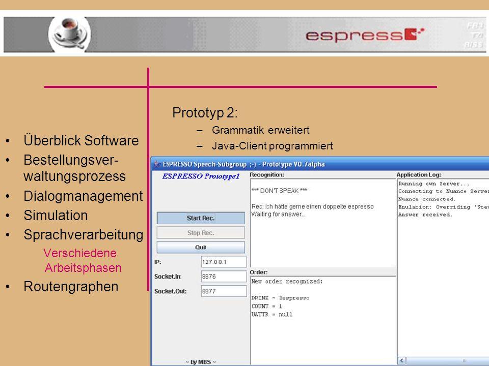 Überblick Software Bestellungsver- waltungsprozess Dialogmanagement Simulation Sprachverarbeitung Verschiedene Arbeitsphasen Routengraphen Prototyp 2: –Grammatik erweitert –Java-Client programmiert