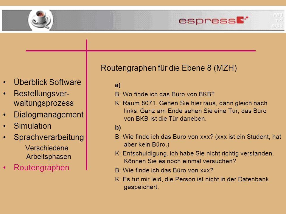 Überblick Software Bestellungsver- waltungsprozess Dialogmanagement Simulation Sprachverarbeitung Verschiedene Arbeitsphasen Routengraphen Routengraphen für die Ebene 8 (MZH) a) B: Wo finde ich das Büro von BKB.