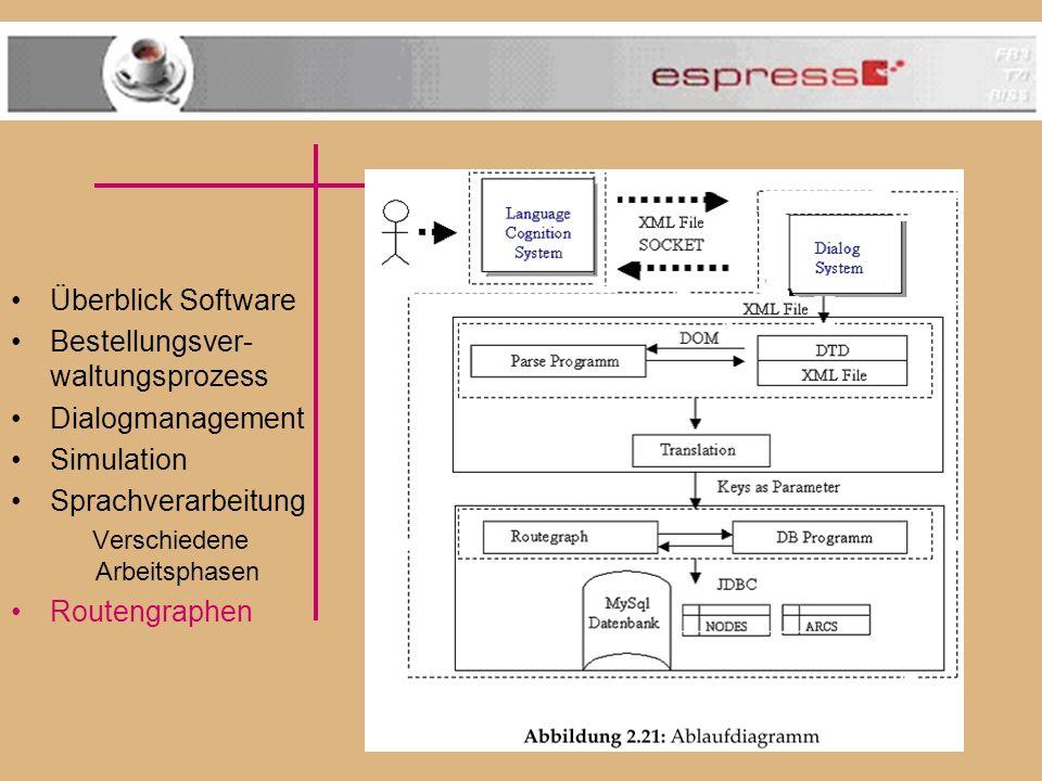 Überblick Software Bestellungsver- waltungsprozess Dialogmanagement Simulation Sprachverarbeitung Verschiedene Arbeitsphasen Routengraphen Routengraphen für die Ebene 8 (MZH)