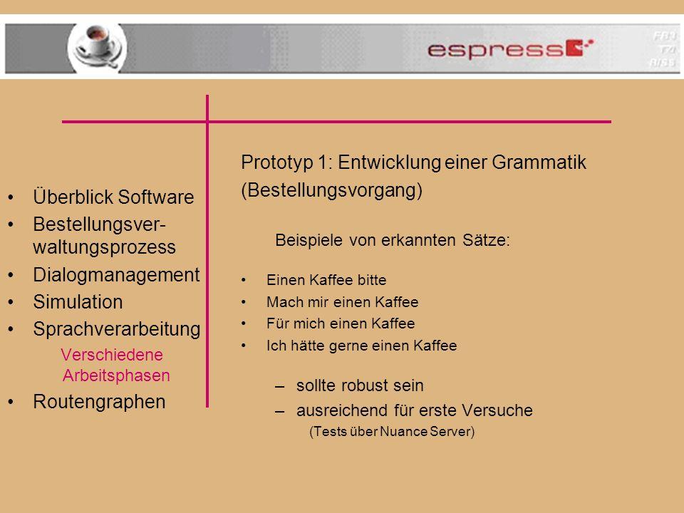 Überblick Software Bestellungsver- waltungsprozess Dialogmanagement Simulation Sprachverarbeitung Verschiedene Arbeitsphasen Routengraphen.