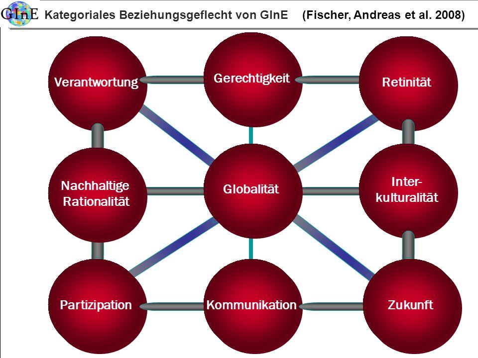 Blings 2008http://www.itb.uni-bremen.de Kategoriales Beziehungsgeflecht von GInE (Fischer, Andreas et al. 2008) Partizipation Verantwortung Globalität
