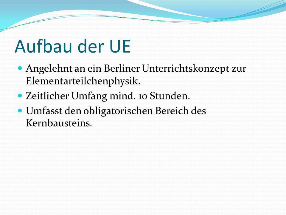 Aufbau der UE Angelehnt an ein Berliner Unterrichtskonzept zur Elementarteilchenphysik. Zeitlicher Umfang mind. 10 Stunden. Umfasst den obligatorische
