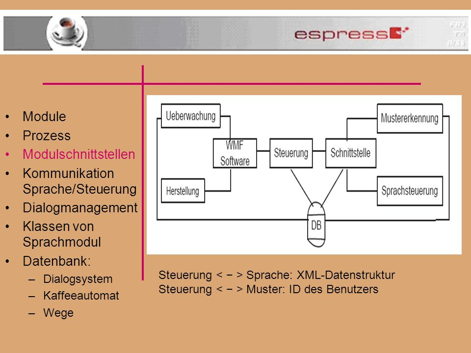 Module Prozess Modulschnittstellen Kommunikation Sprache/Steuerung Dialogmanagement Klassen von Sprachmodul Datenbank: –Dialogsystem –Kaffeeautomat –W