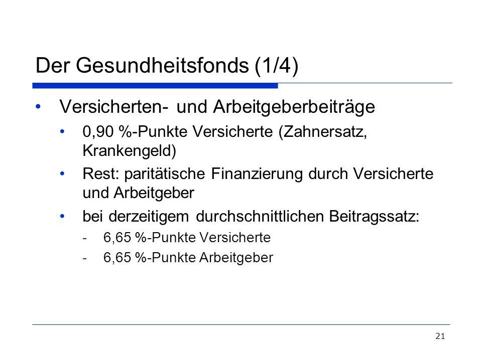 21 Der Gesundheitsfonds (1/4) Versicherten- und Arbeitgeberbeiträge 0,90 %-Punkte Versicherte (Zahnersatz, Krankengeld) Rest: paritätische Finanzierun