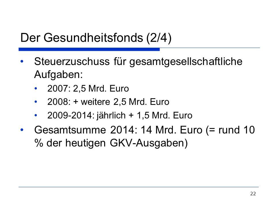 22 Der Gesundheitsfonds (2/4) Steuerzuschuss für gesamtgesellschaftliche Aufgaben: 2007: 2,5 Mrd. Euro 2008: + weitere 2,5 Mrd. Euro 2009-2014: jährli