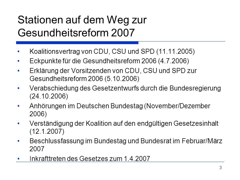 3 Stationen auf dem Weg zur Gesundheitsreform 2007 Koalitionsvertrag von CDU, CSU und SPD (11.11.2005) Eckpunkte für die Gesundheitsreform 2006 (4.7.2