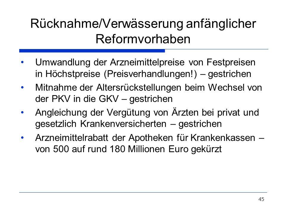 45 Rücknahme/Verwässerung anfänglicher Reformvorhaben Umwandlung der Arzneimittelpreise von Festpreisen in Höchstpreise (Preisverhandlungen!) – gestri