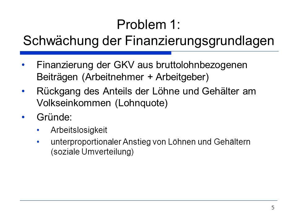 5 Problem 1: Schwächung der Finanzierungsgrundlagen Finanzierung der GKV aus bruttolohnbezogenen Beiträgen (Arbeitnehmer + Arbeitgeber) Rückgang des A