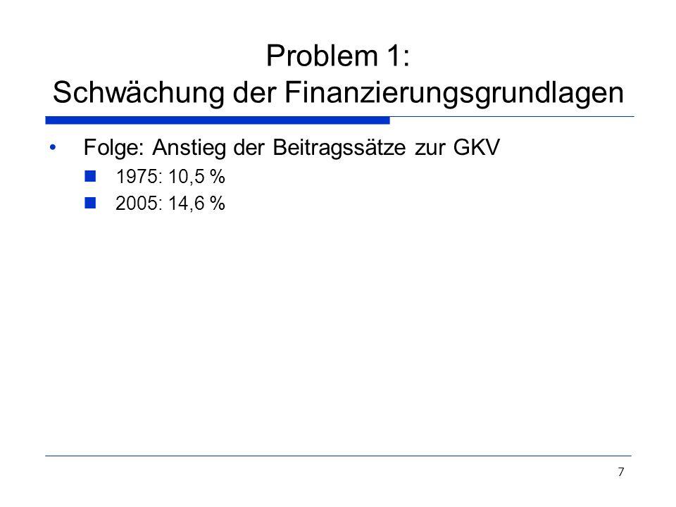 7 Problem 1: Schwächung der Finanzierungsgrundlagen Folge: Anstieg der Beitragssätze zur GKV 1975: 10,5 % 2005: 14,6 %