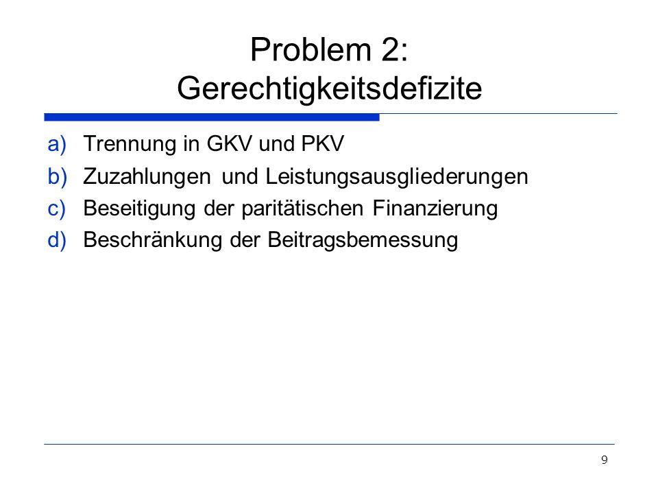 9 Problem 2: Gerechtigkeitsdefizite a)Trennung in GKV und PKV b)Zuzahlungen und Leistungsausgliederungen c)Beseitigung der paritätischen Finanzierung