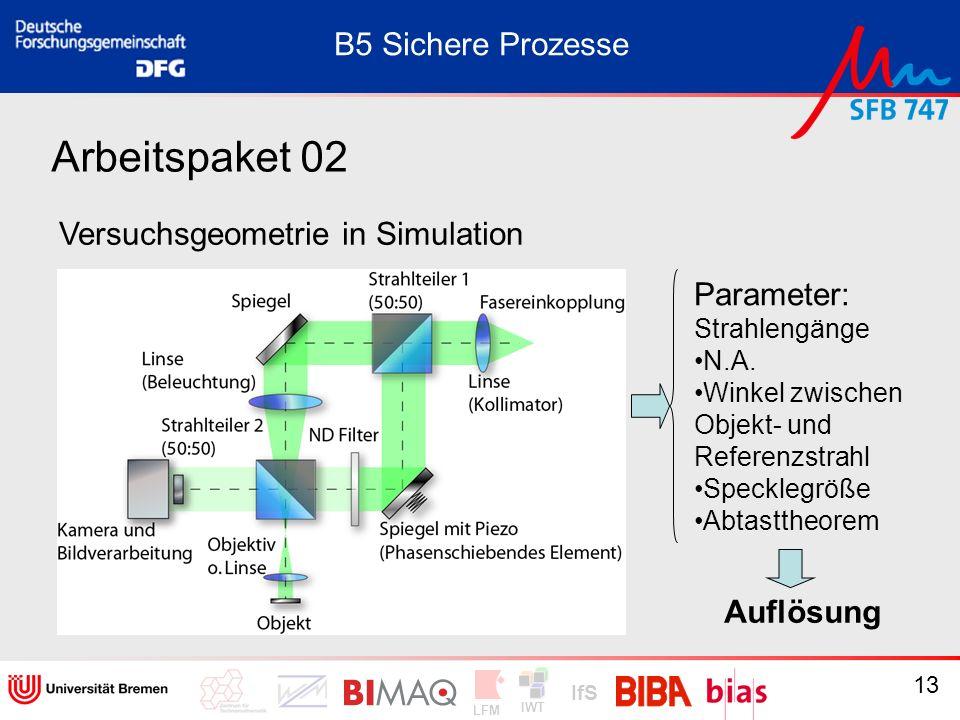 IWT LFM IfS 13 Arbeitspaket 02 Versuchsgeometrie in Simulation B5 Sichere Prozesse Parameter: Strahlengänge N.A. Winkel zwischen Objekt- und Referenzs