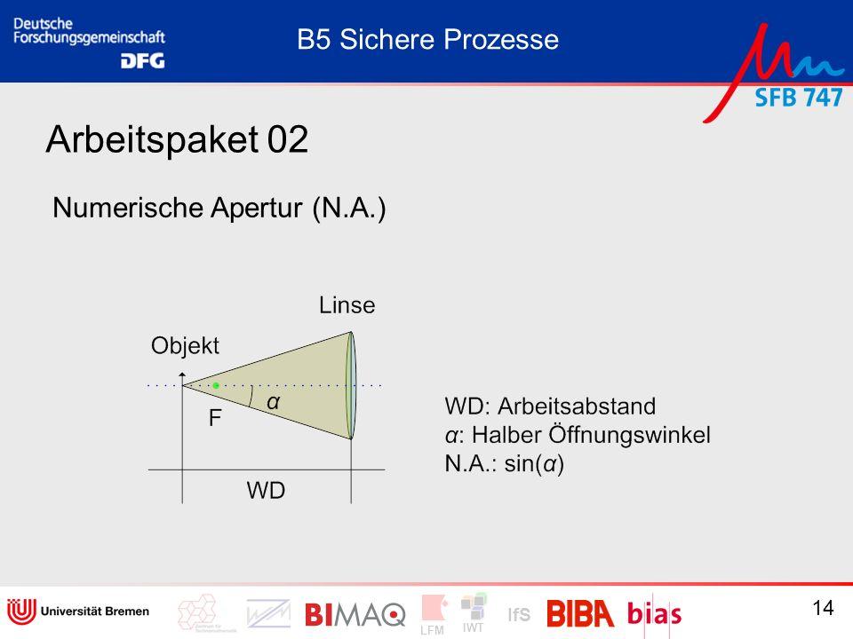 IWT LFM IfS 14 Arbeitspaket 02 Numerische Apertur (N.A.) B5 Sichere Prozesse