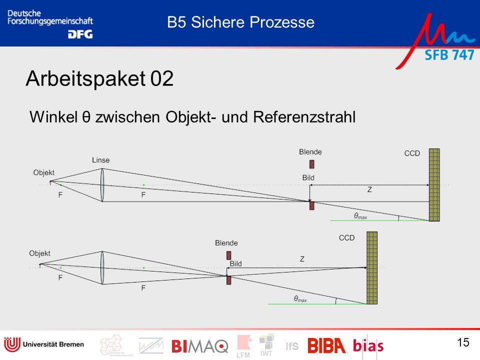 IWT LFM IfS 15 Arbeitspaket 02 Winkel θ zwischen Objekt- und Referenzstrahl B5 Sichere Prozesse