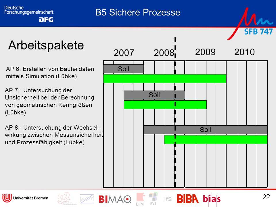 IWT LFM IfS 22 20072008 20092010 Arbeitspakete AP 6: Erstellen von Bauteildaten mittels Simulation (Lübke) AP 7: Untersuchung der Unsicherheit bei der