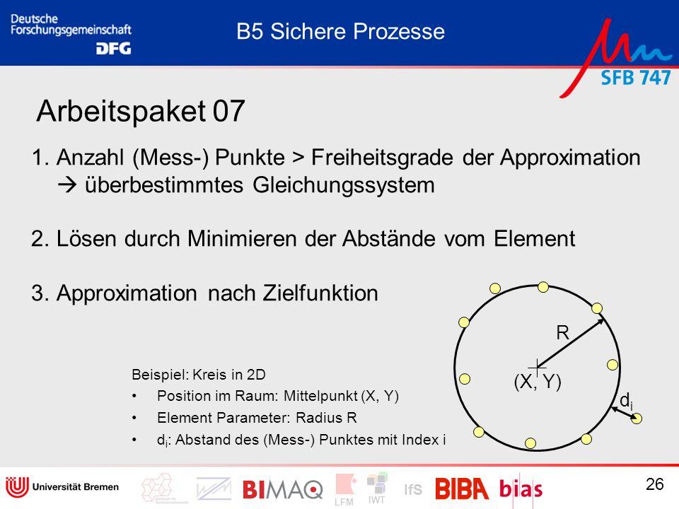 IWT LFM IfS 26 Arbeitspaket 07 1.Anzahl (Mess-) Punkte > Freiheitsgrade der Approximation überbestimmtes Gleichungssystem 2.Lösen durch Minimieren der