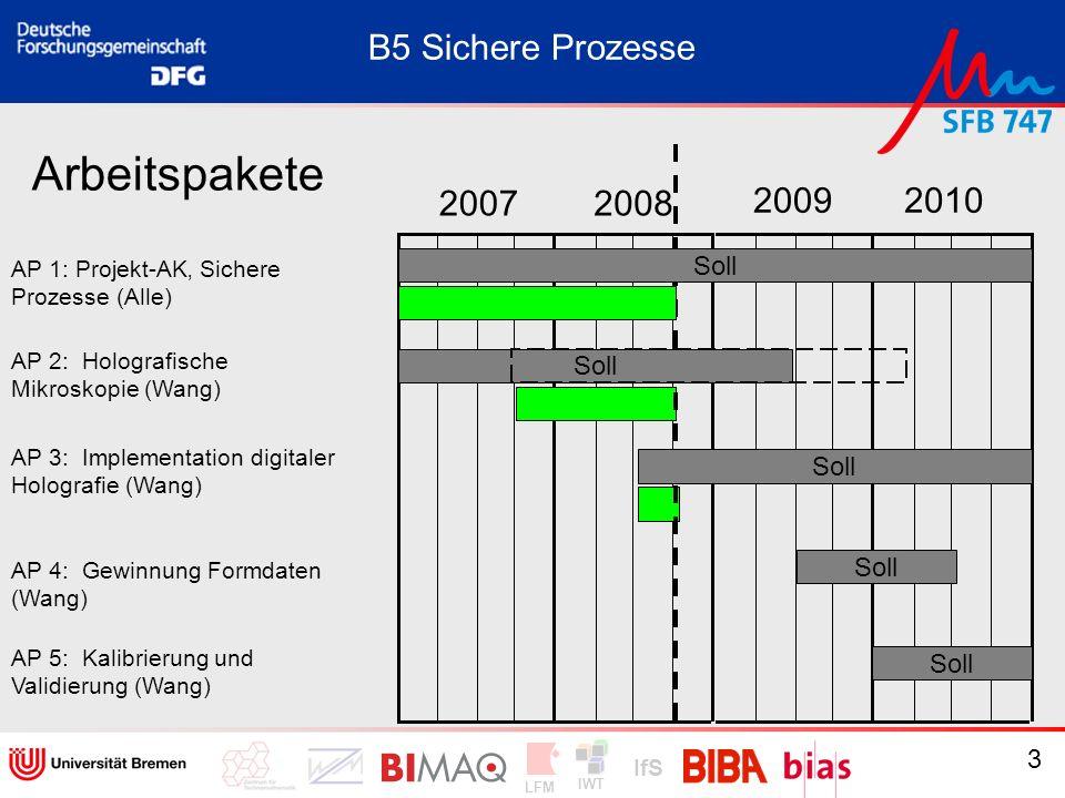 IWT LFM IfS 3 20072008 20092010 Arbeitspakete AP 1: Projekt-AK Sichere Prozesse (Alle) AP 2: Holografische Mikroskopie (Wang) B5 Sichere Prozesse AP 3