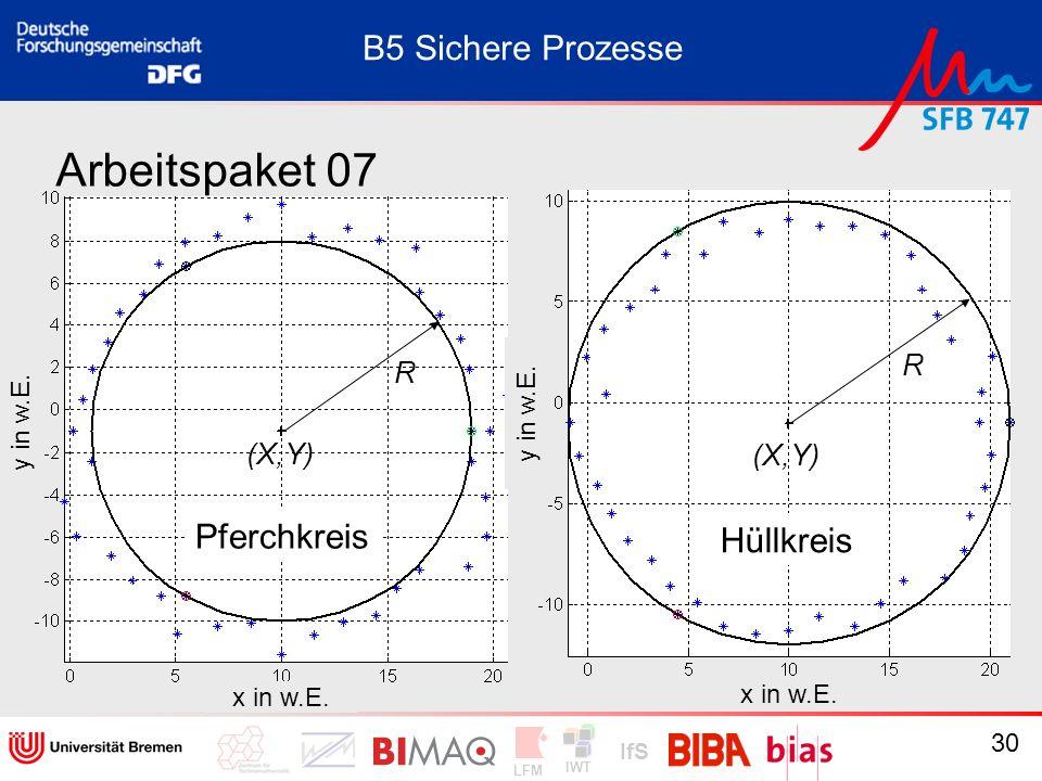 IWT LFM IfS 30 Arbeitspaket 07 B5 Sichere Prozesse (X,Y) R R Pferchkreis Hüllkreis (X,Y) y in w.E. x in w.E. y in w.E. x in w.E.
