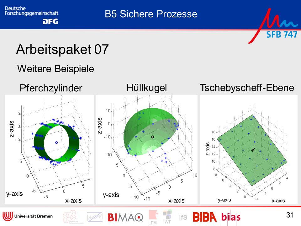 IWT LFM IfS 31 Arbeitspaket 07 Weitere Beispiele Pferchzylinder HüllkugelTschebyscheff-Ebene B5 Sichere Prozesse