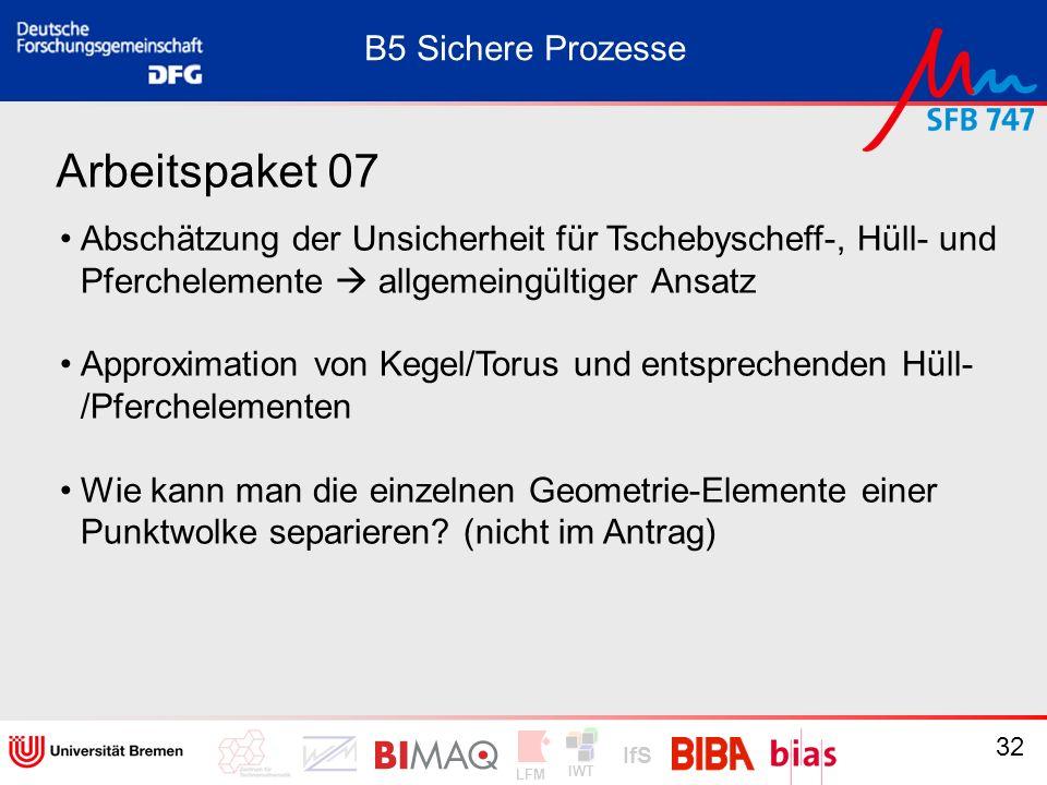 IWT LFM IfS 32 Arbeitspaket 07 B5 Sichere Prozesse Abschätzung der Unsicherheit für Tschebyscheff-, Hüll- und Pferchelemente allgemeingültiger Ansatz