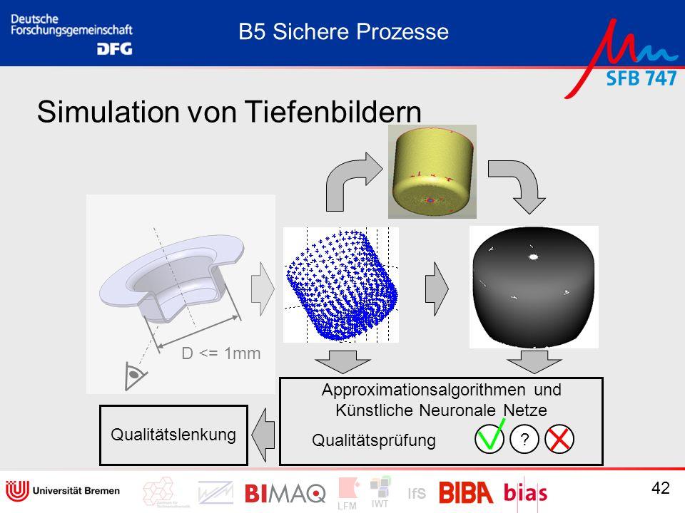 IWT LFM IfS 42 Simulation von Tiefenbildern B5 Sichere Prozesse Approximationsalgorithmen und Künstliche Neuronale Netze D <= 1mm Qualitätsprüfung ? Q