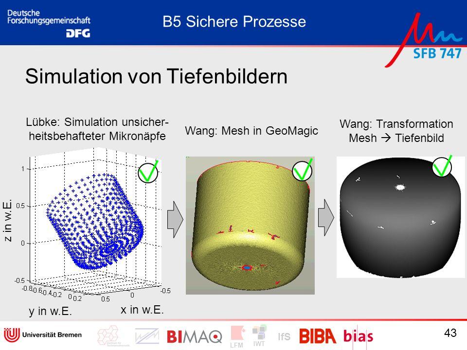 IWT LFM IfS 43 Simulation von Tiefenbildern B5 Sichere Prozesse Lübke: Simulation unsicher- heitsbehafteter Mikronäpfe Wang: Mesh in GeoMagic Wang: Tr
