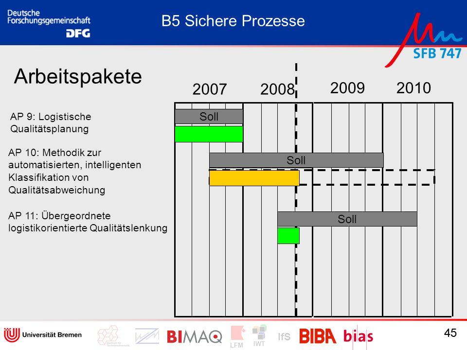 IWT LFM IfS 45 20072008 20092010 Arbeitspakete AP 9: Logistische Qualitätsplanung AP 10: Methodik zur automatisierten, intelligenten Klassifikation vo