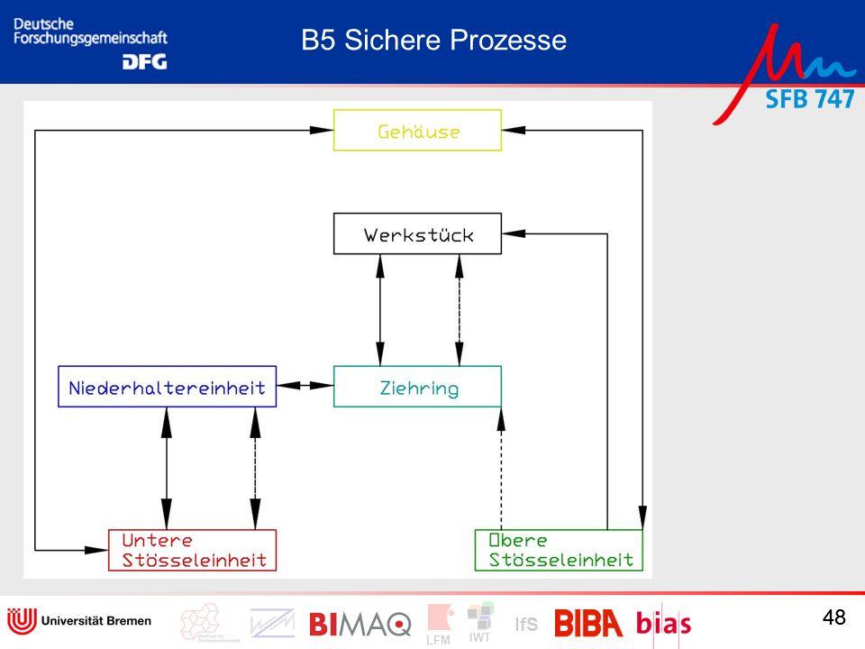 IWT LFM IfS 48 Ergebnisse B5 Sichere Prozesse