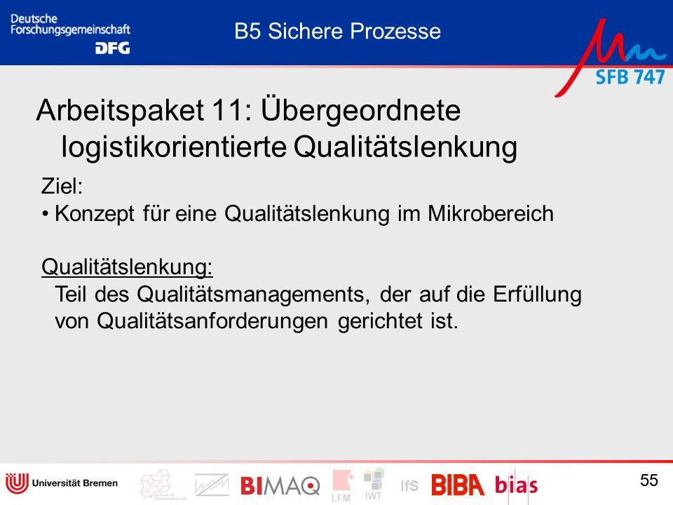 IWT LFM IfS 55 Arbeitspaket 11: Übergeordnete logistikorientierte Qualitätslenkung Ziel: Konzept für eine Qualitätslenkung im Mikrobereich Qualitätsle