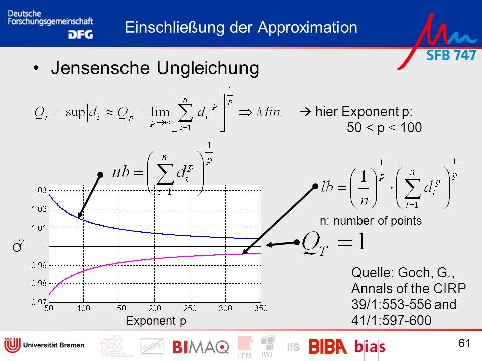 IWT LFM IfS 61 Einschließung der Approximation Jensensche Ungleichung n: number of points QpQp Quelle: Goch, G., Annals of the CIRP 39/1:553-556 and 4