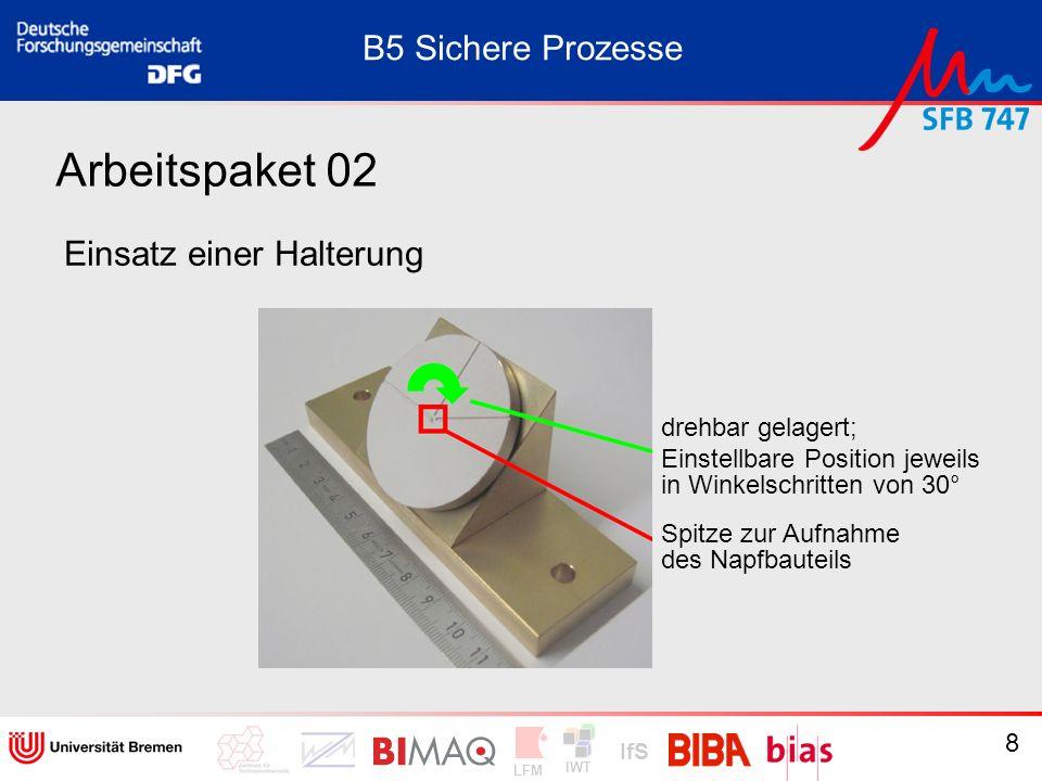 IWT LFM IfS 29 Arbeitspaket 07 Tschebyscheff-Kreis B5 Sichere Prozesse (X,Y) R y in w.E. x in w.E.