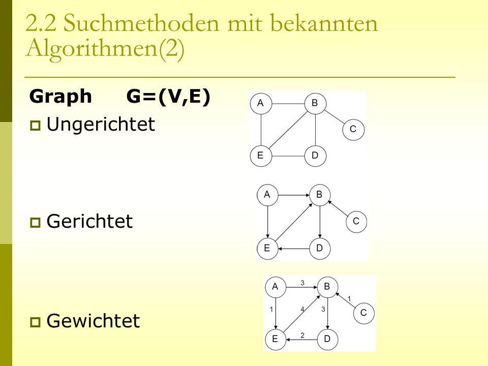 2.2 Suchmethoden mit bekannten Algorithmen(2) Graph G=(V,E) Ungerichtet Gerichtet Gewichtet