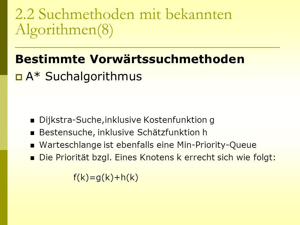 2.2 Suchmethoden mit bekannten Algorithmen(8) Bestimmte Vorwärtssuchmethoden A* Suchalgorithmus Dijkstra-Suche,inklusive Kostenfunktion g Bestensuche,