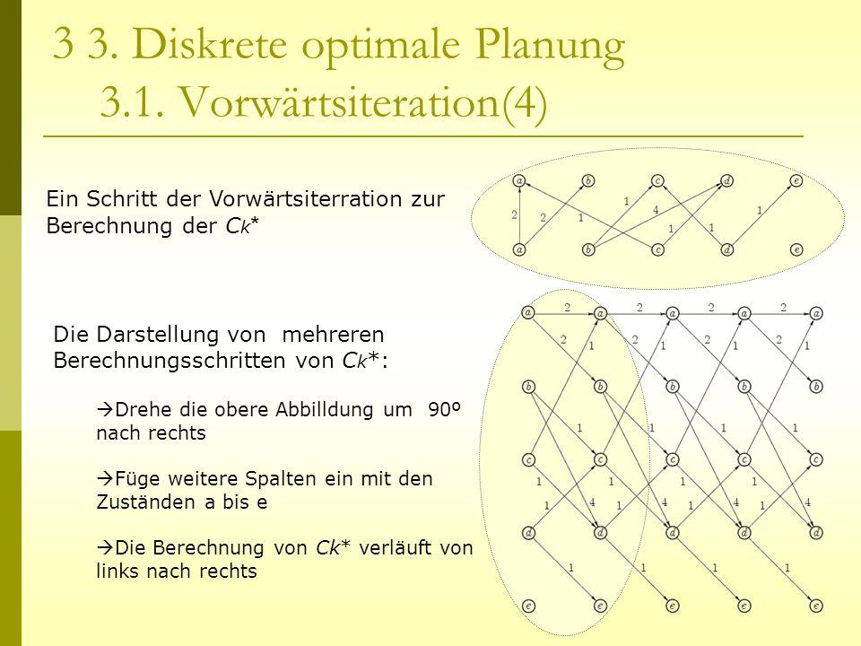 3 3. Diskrete optimale Planung 3.1. Vorwärtsiteration(4) Ein Schritt der Vorwärtsiterration zur Berechnung der C k * Die Darstellung von mehreren Bere